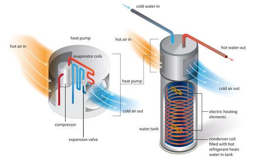 HPWA Diagram